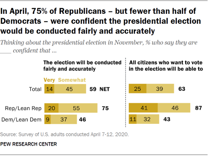 In April, 75% of Republicans – but fewer than half of Democrats – were confident the presidential election would be conducted fairly and accurately