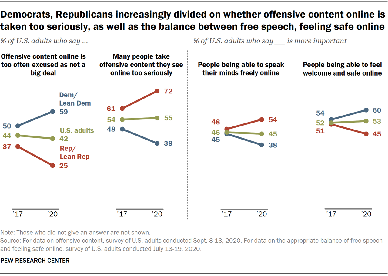 A chart showing that Democrats, Republicans are increasingly divided on whether offensive content online is taken too seriously, as well as the balance between free speech, feeling safe online