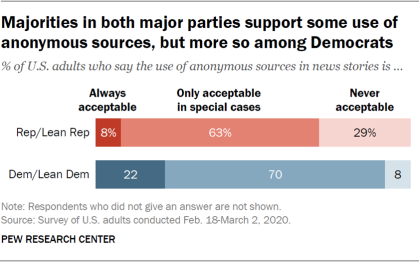 Majorities in both major parties support some use of anonymous sources, but more so among Democrats