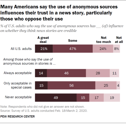 Many Americans say the use of anonymous sources influences their trust in a news story, particularly those who oppose their use