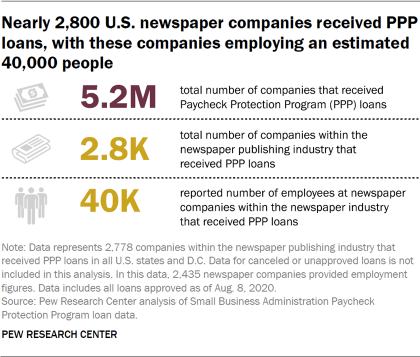 Nearly 2,800 U.S. newspaper companies received PPP loans, with these companies employing an estimated 40,000 people