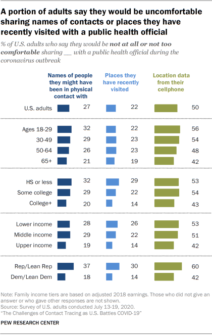 A portion of adults say they would be uncomfortable sharing names of contacts or places they have recently visited with a public health official