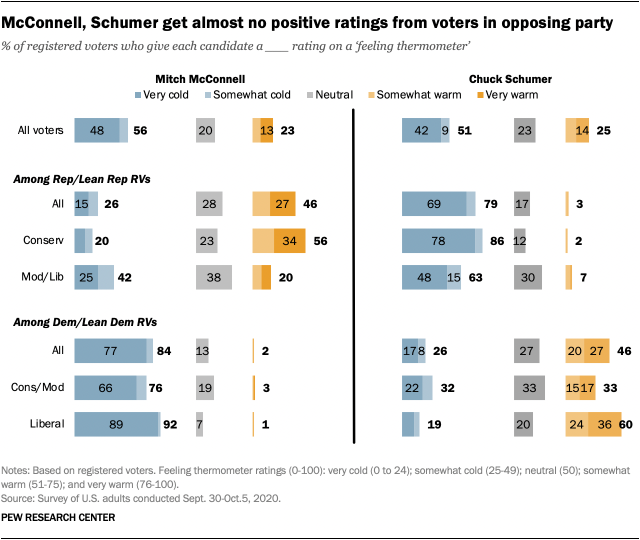 McConnell, Schumer get almost no positive ratings from voters in opposing party