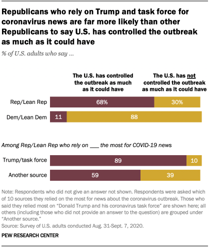 Republicans who rely on Trump and task force for coronavirus news are far more likely than other Republicans to say U.S. has controlled the outbreak as much as it could have