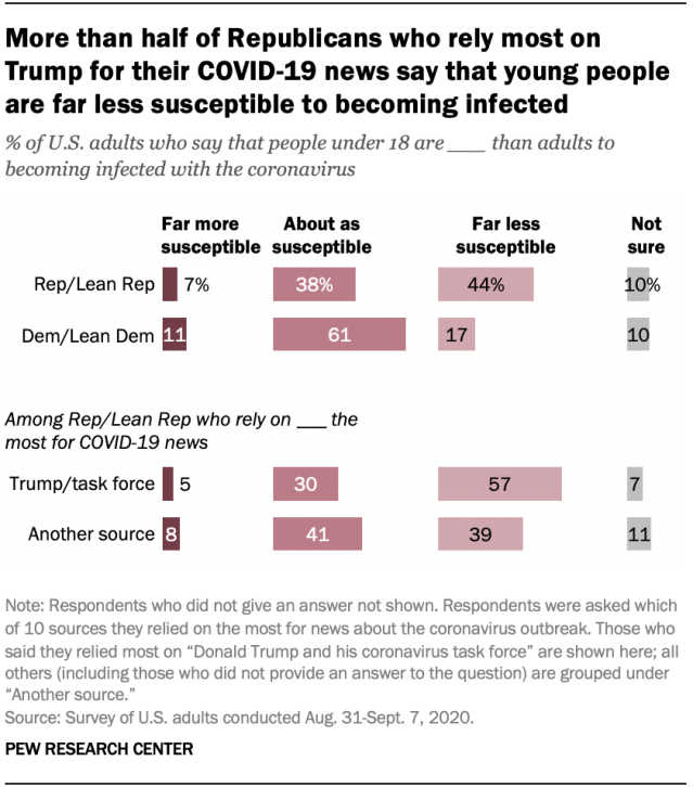 More than half of Republicans who rely most on Trump for their COVID-19 news say that young people are far less susceptible to becoming infected