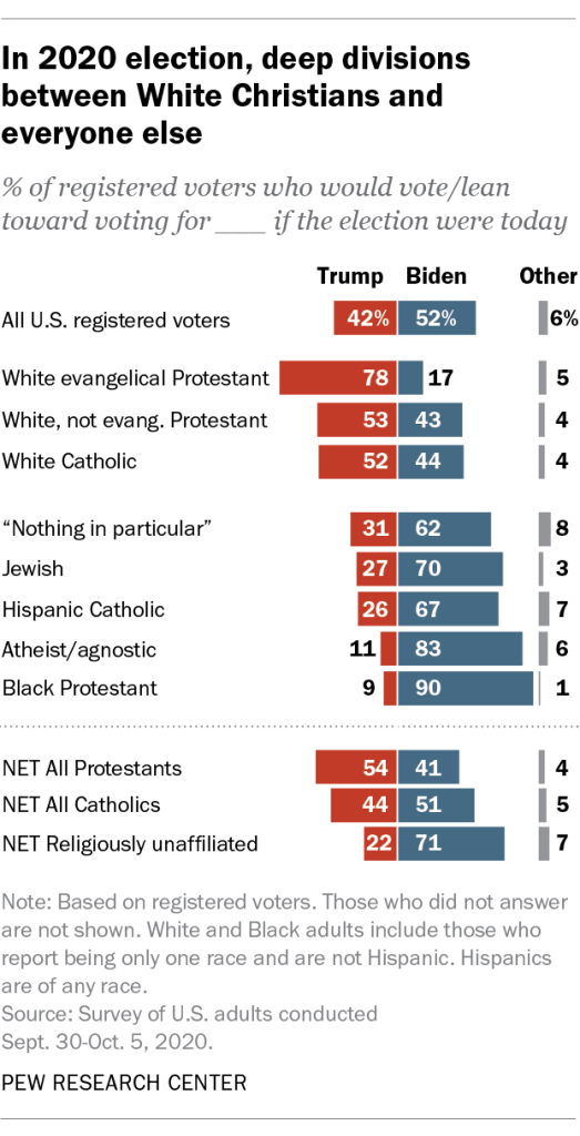 In 2020 election, deep divisions between White Christians and everyone else