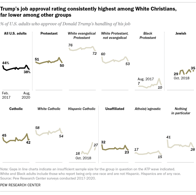 Trump's job approval rating consistently highest among White Christians, far lower among other groups
