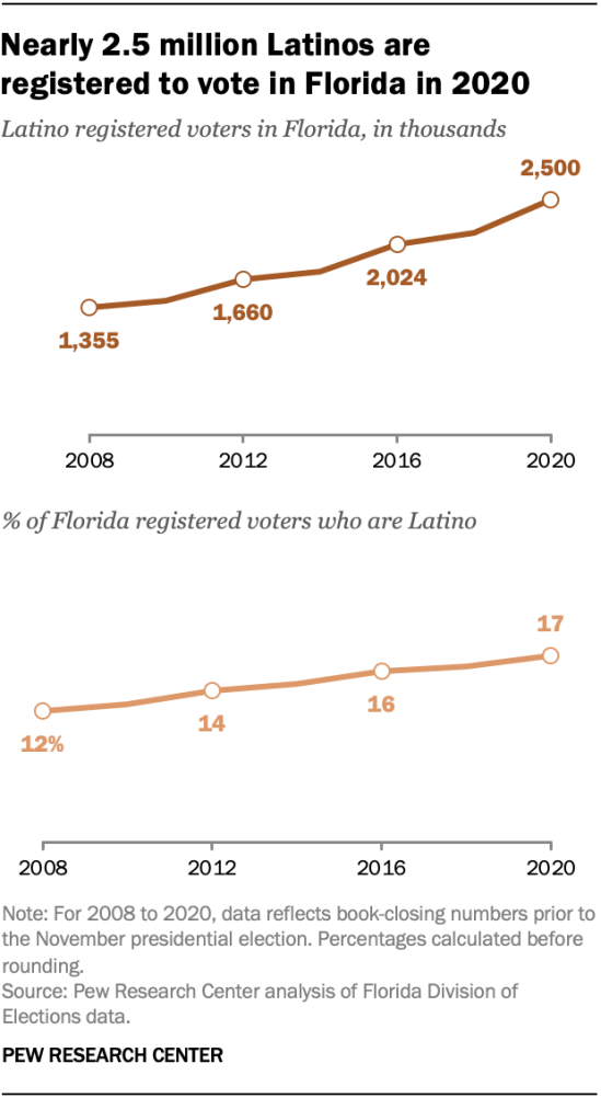 Nearly 2.4 million Latinos are registered to vote in Florida in 2020
