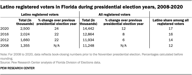 Latino registered voters in Florida during presidential election years, 2008-2020