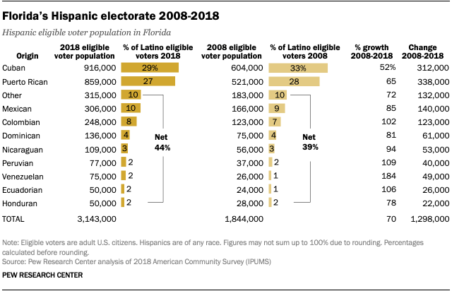 Florida's Hispanic electorate 2008-2018