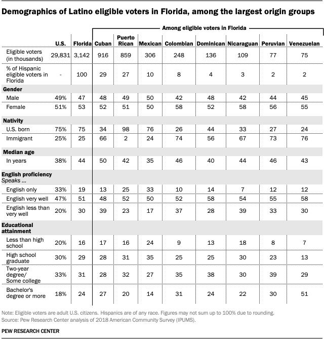 Demographics of Latino eligible voters in Florida, among the largest origin groups