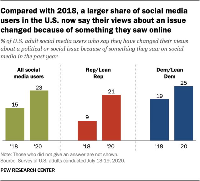 Compared with 2018, a larger share of social media users in the U.S. now say their views about an issue changed because of something they saw online