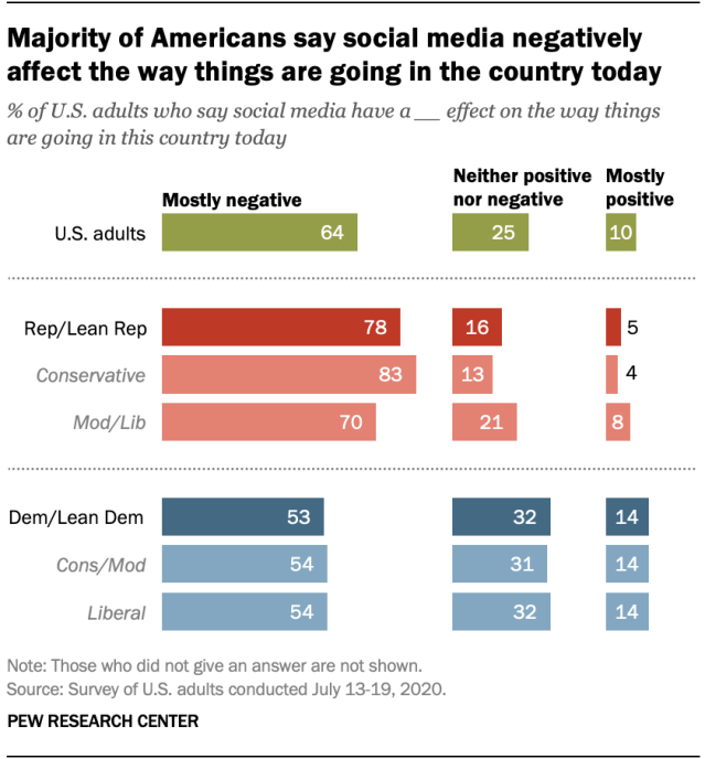 Majority of Americans say social media negatively affect the way things are going in the country today