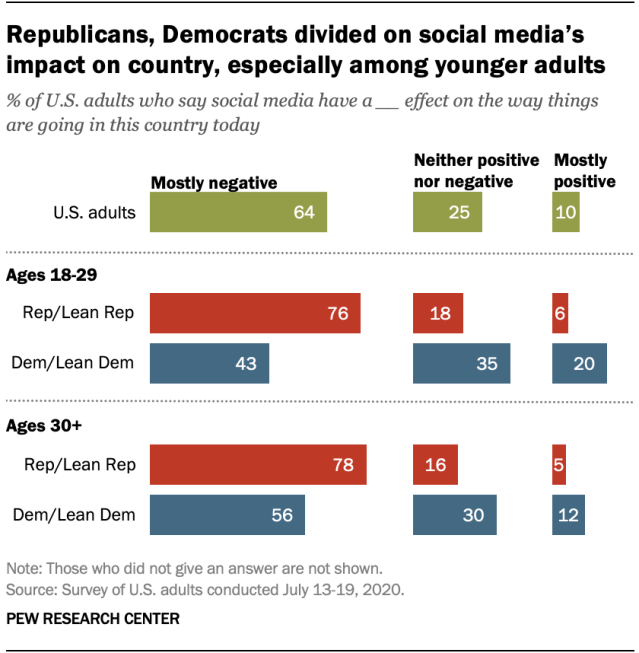 Republicans, Democrats divided on social media's impact on country, especially among younger adults