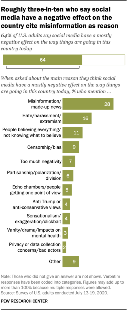 Roughly three-in-ten who say social media have a negative effect on the country cite misinformation as reason