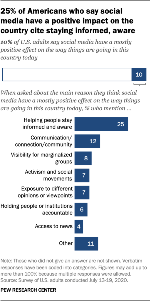 25% of Americans who say social media have a positive impact on the country cite staying informed, aware