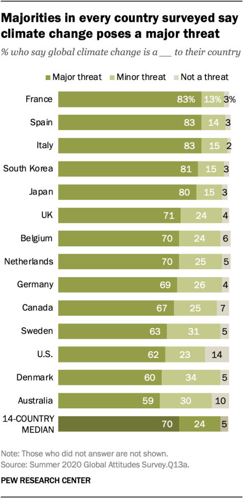 Majorities in every country surveyed say climate change poses a major threat
