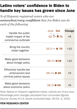 Latino voters' confidence in Biden to handle key issues has grown since June