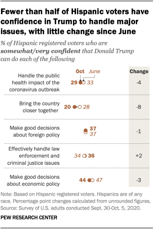 Fewer than half of Hispanic voters have confidence in Trump to handle major issues, with little change since June