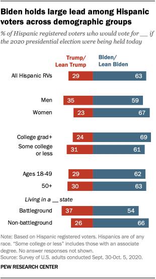 Biden holds large lead among Hispanic voters across demographic groups