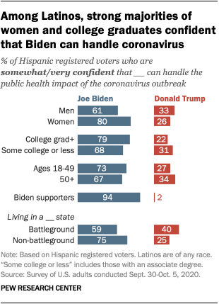 Among Latinos, strong majorities of women and college graduates confident that Biden can handle coronavirus
