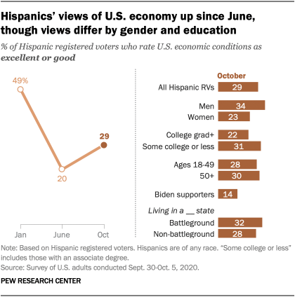Hispanics' views of U.S. economy up since June, though views differ by gender and education