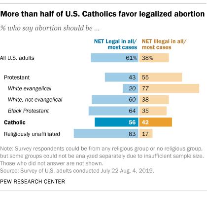 More than half of U.S. Catholics favor legalized abortion