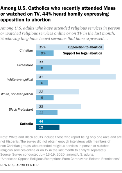 Among U.S. Catholics who recently attended Mass or watched on TV, 44% heard homily expressing opposition to abortion