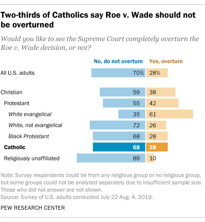 Two-thirds of Catholics say Roe v. Wade should not be overturned