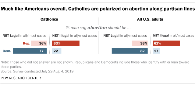 Much like Americans overall, Catholics are polarized on abortion along partisan lines