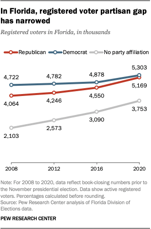In Florida, registered voter partisan gap has narrowed
