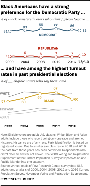 Black Americans have a strong preference for the Democratic Party and have among the highest turnout rates in past presidential elections