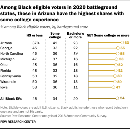 Among Black eligible voters in 2020 battleground states, those in Arizona have the highest shares with some college experience