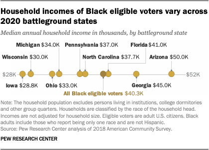 Household incomes of Black eligible voters vary across 2020 battleground states