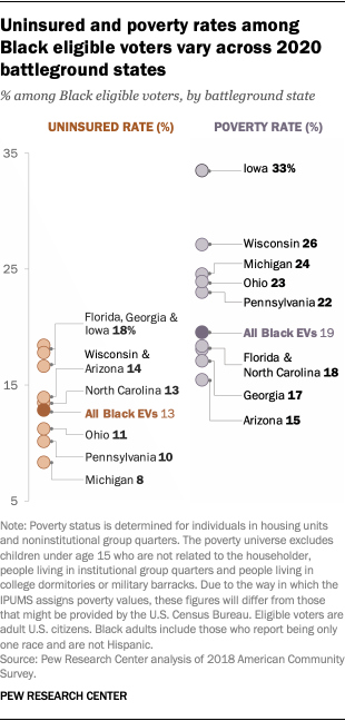 Uninsured and poverty rates among Black eligible voters vary across 2020 battleground states