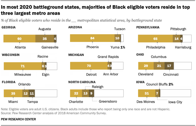 In most 2020 battleground states, majorities of Black eligible voters reside in top three largest metro areas