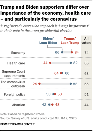 Trump and Biden supporters differ over importance of the economy, health care – and particularly the coronavirus