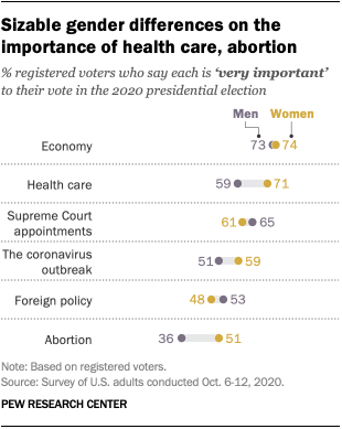 Sizable gender differences on the importance of health care, abortion