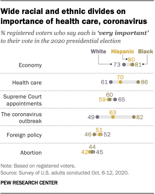 Wide racial and ethnic divides on importance of health care, coronavirus
