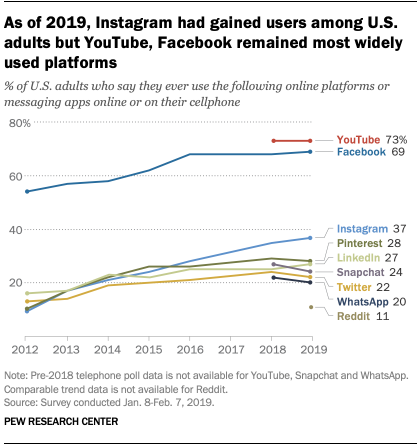 As of 2019, Instagram had gained users among U.S. adults but YouTube, Facebook remained most widely used platforms