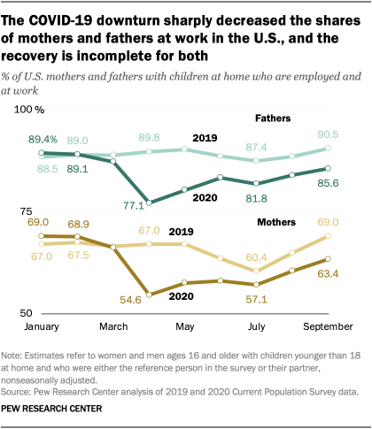 The COVID-19 downturn sharply decreased the shares of mothers and fathers at work in the U.S., and the recovery is incomplete for both