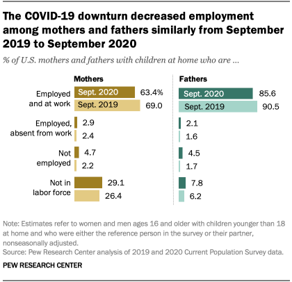 The COVID-19 downturn decreased employment among mothers and fathers similarly from September 2019 to September 2020