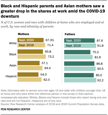 Black and Hispanic parents and Asian mothers saw a greater drop in the shares at work amid the COVID-19 downturn