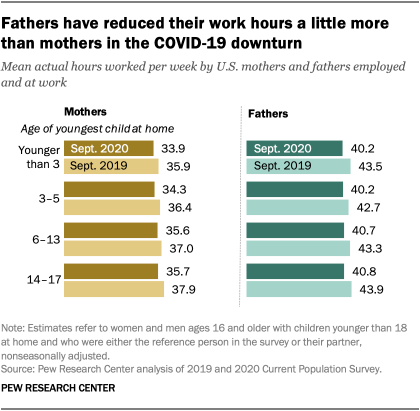 Fathers have reduced their work hours a little more than mothers in the COVID-19 downturn