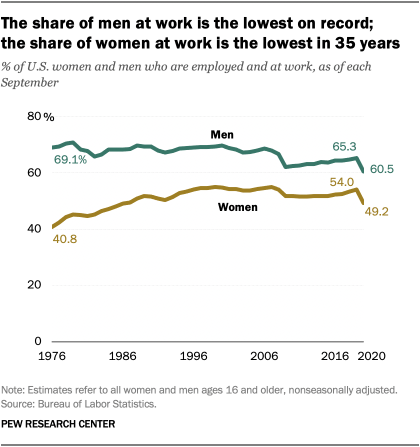 The share of men at work is the lowest on record; the share of women at work is the lowest in 25 years