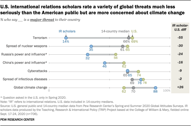 U.S. international relations scholars rate a variety of global threats much less seriously than the American public but are more concerned about climate change