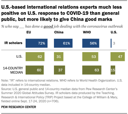 U.S.-based international relations experts much less positive on U.S. response to COVID-19 than general public, but more likely to give China good marks
