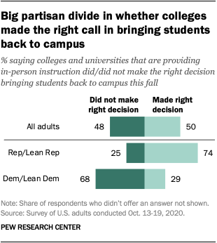 Big partisan divide in whether colleges made the right call in bringing students back to campus