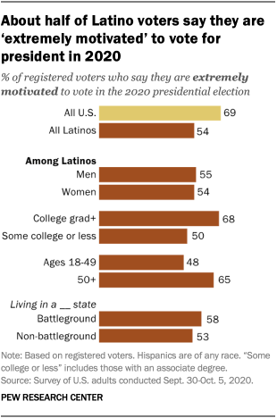 About half of Latino voters say they are 'extremely motivated' to vote for president in 2020
