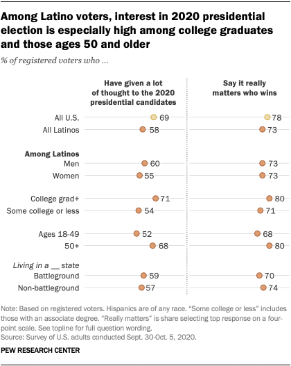 Interest in 2020 presidential election is lower among Latino voters than U.S. voters overall